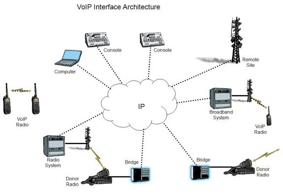 Why You Should Consider VoIP